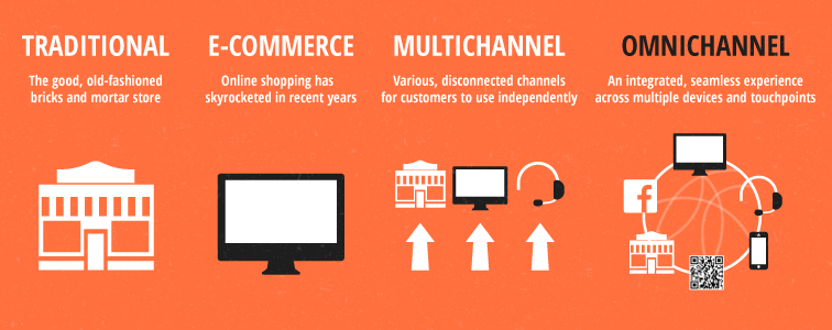 What Is Omni-Channel Retail And Why Should You Use It?